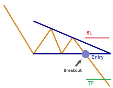 chart pattern, descending triangle