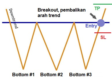 chart pattern, triple bottom