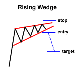 chart pattern, falling wedge