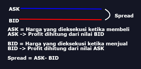 ask, bid dan spread