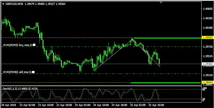 Analisa GBP/USD: Rabu, 25 April