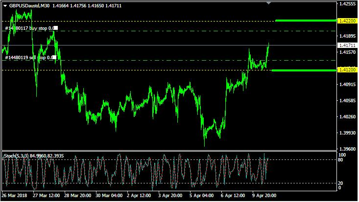 Analisa GBP/USD: Selasa, 10  April