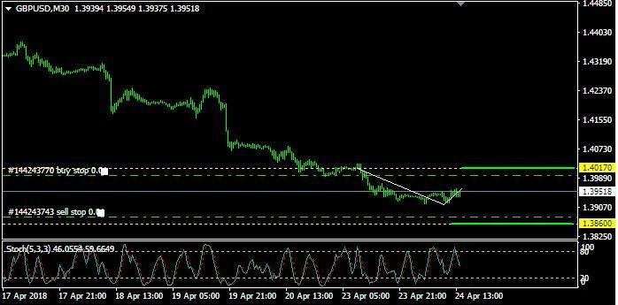 Analisa GBP/USD: Selasa, 24 April