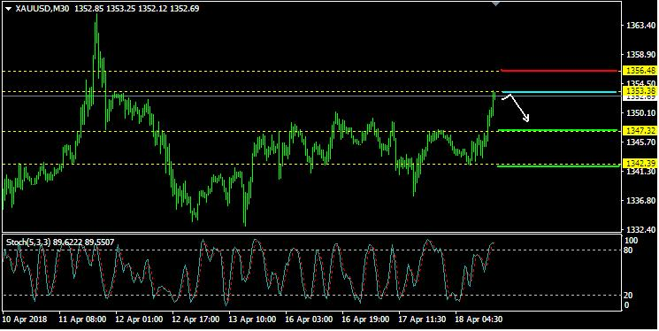 Analisa XAU/USD: Rabu, 18  April