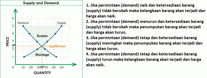 Supply Dan Demand Di Forex - Artikel Forex