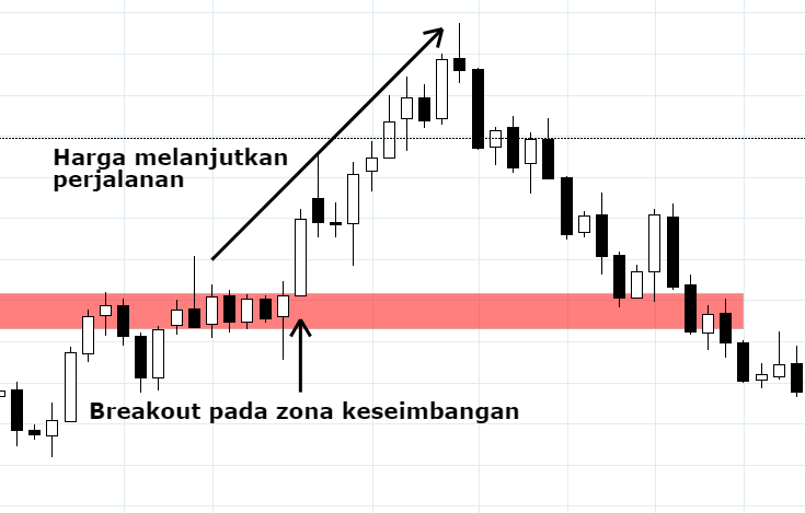 breakout trading supply and demand