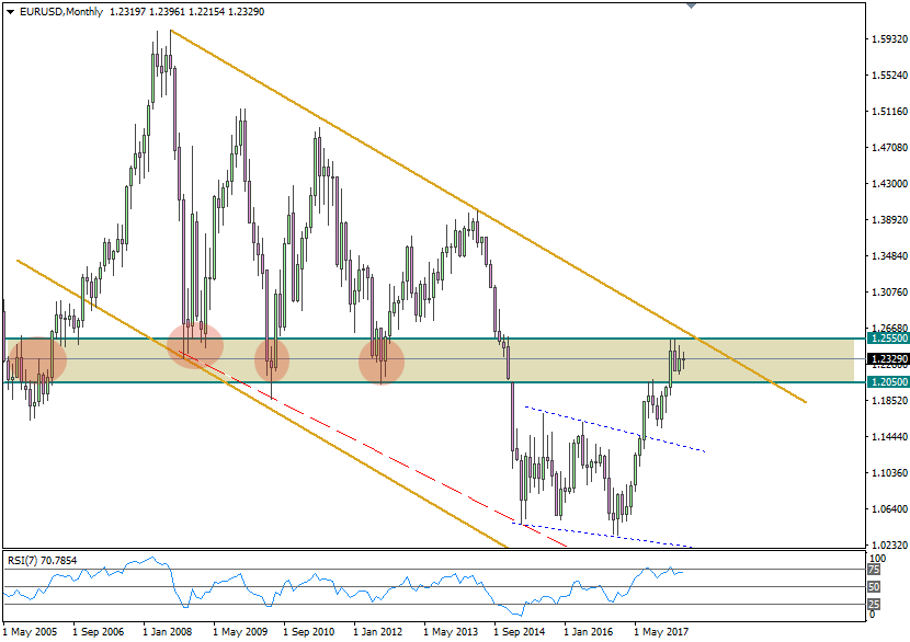 EURUSD Monthly 20180415