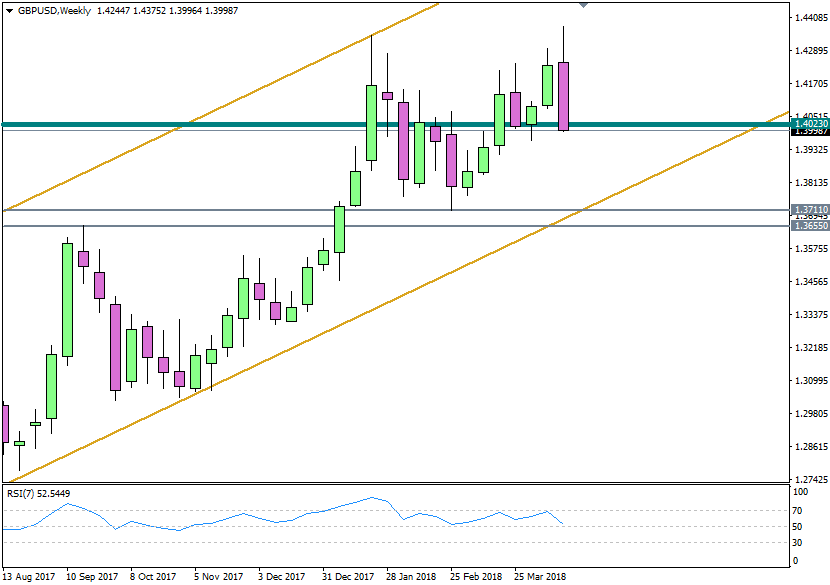 GBPUSD Weekly 20180421
