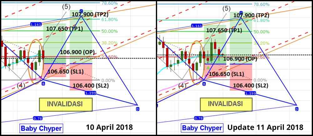 update analisa usdjpy