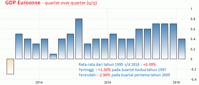 15-16 Mei 2018: Retail Sales AS, GDP