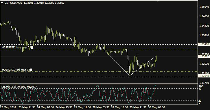 Analisa GBP/USD: Rabu, 30 Mei