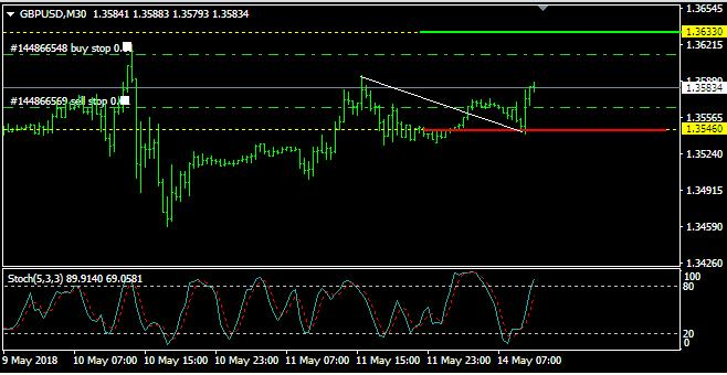 Analisa GBP/USD: Senin, 14 Mei