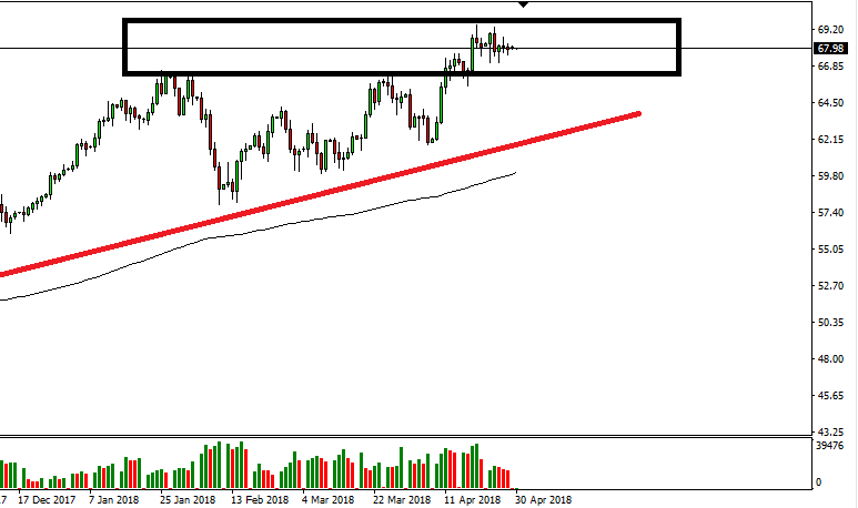 US Oil Daily 30 Apr