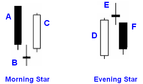 contoh pola morning star dan evening star