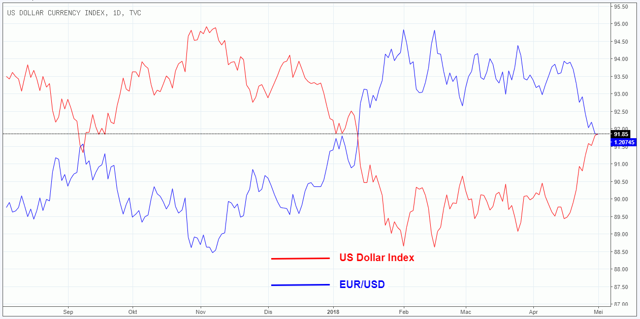 usd index vs eurusd