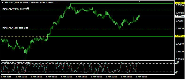 Analisa AUD/USD: Rabu, 6 Juni