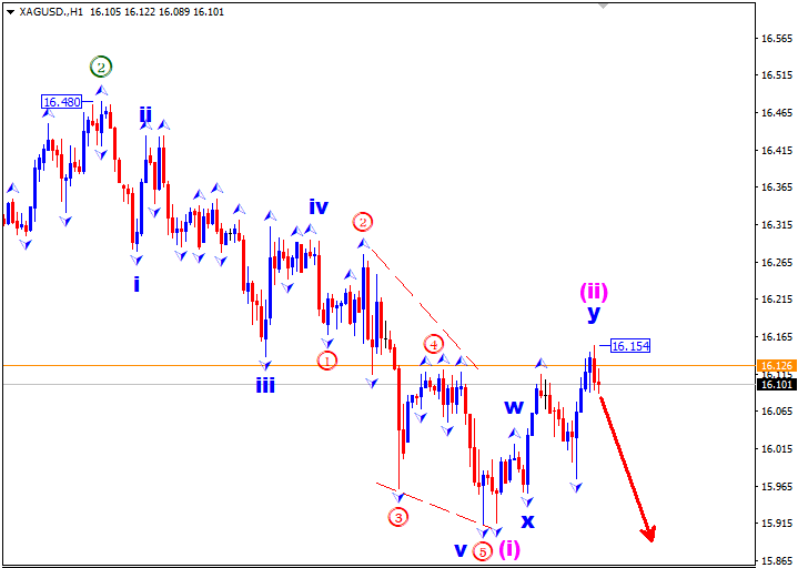 Analisa Perak 30 Juni: Bearish Wave 3