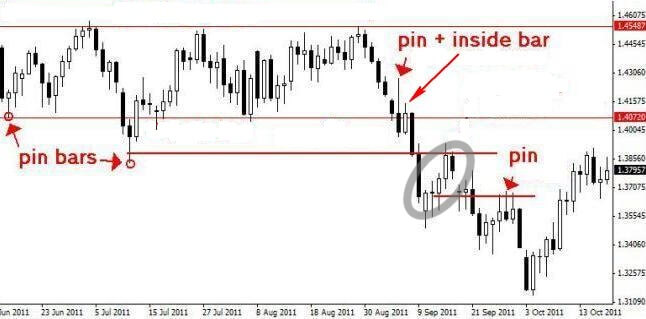 cara trading inside bar plus pin bar