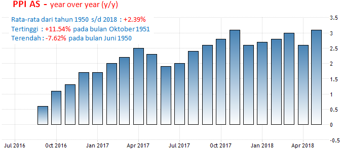 11 Juli 2018: Suku Bunga BoC, PPI AS,