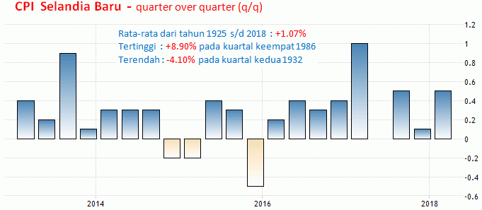 16-17 Juli 2018: Retail Sales AS, GDP