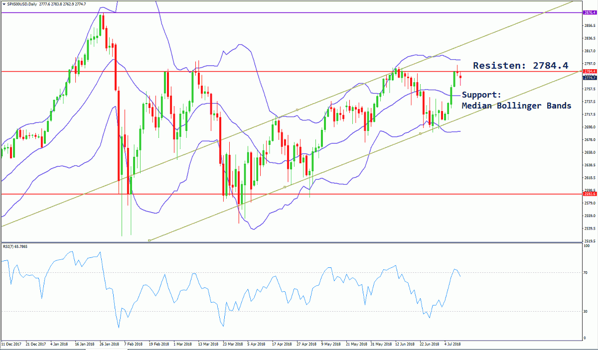 SPX500 Daily