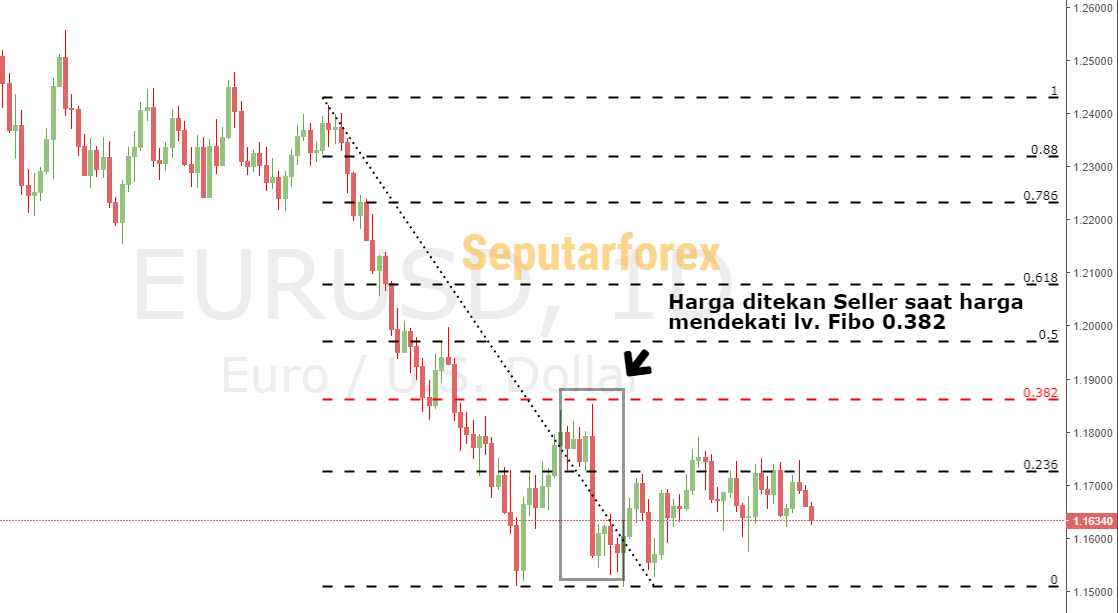 rahasia fibonacci retracement