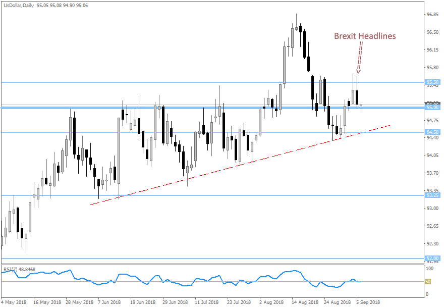 DXY Daily 20180906