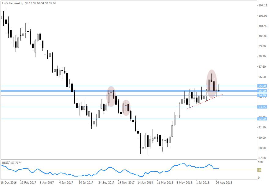DXY Weekly 20180906