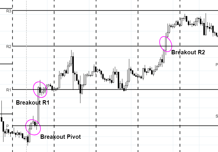 trading-pivot-point-breakout-bullish