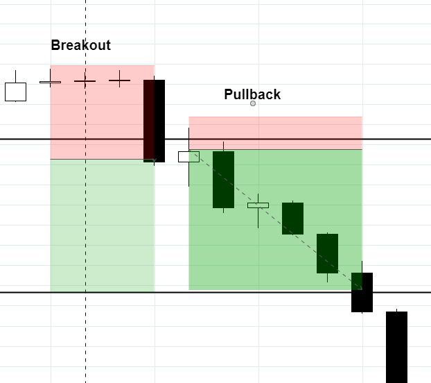 cara-trading-break-out-pullback