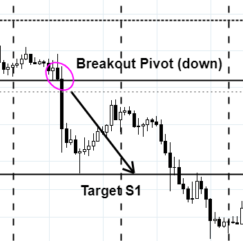 trading-pivot-point-breakout-3