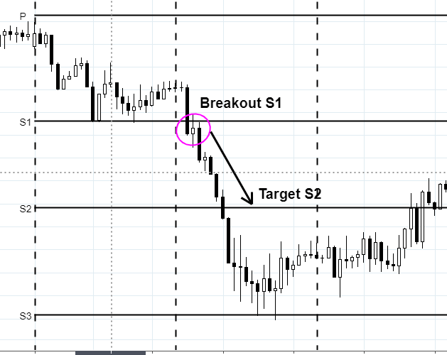 trading-pivot-point-breakout-s2