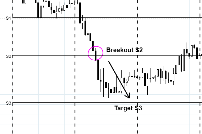 trading-pivot-point-breakout-s3