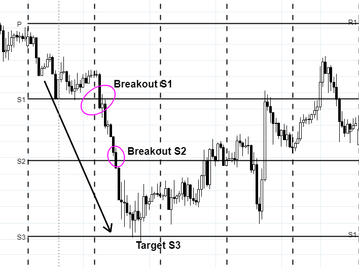 trading-pivot-point-breakout-bearish