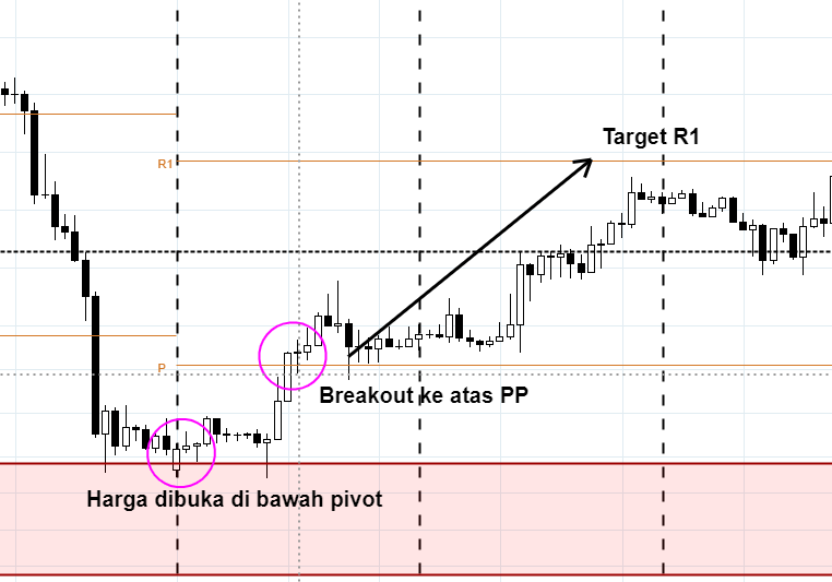 trading-pivot-point-breakout-r1