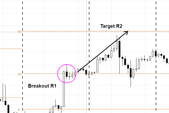 trading-pivot-point-breakout-r3