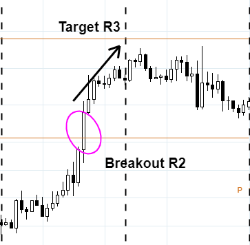 trading-pivot-point-breakout-r2-r3