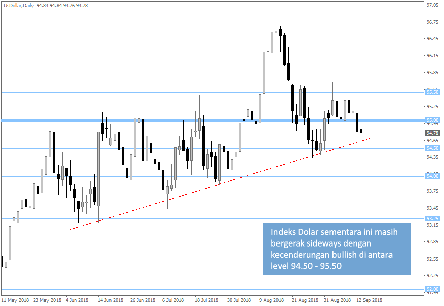 DXY Daily 20180913