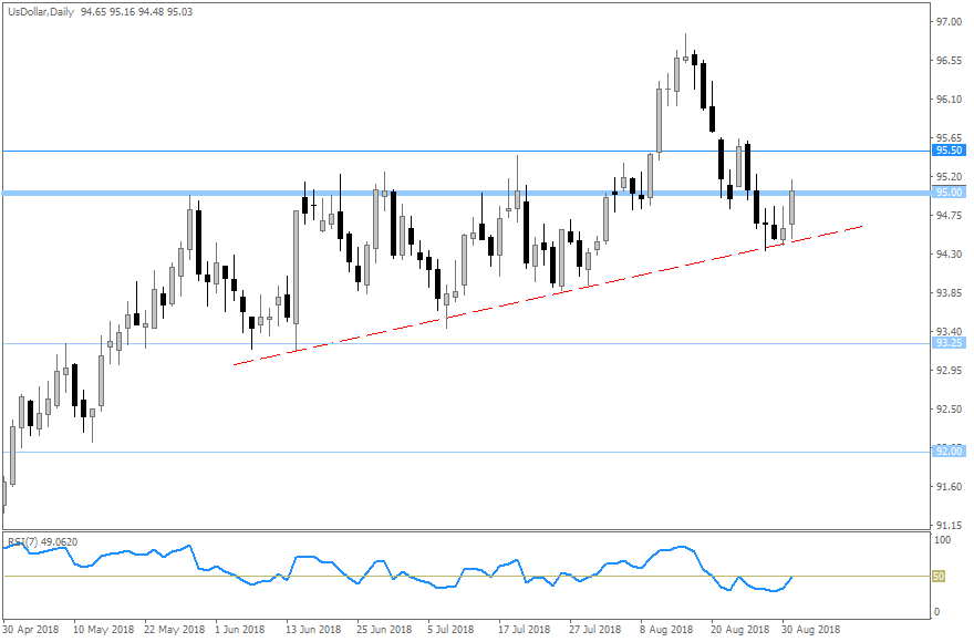 DXY Daily 20180901