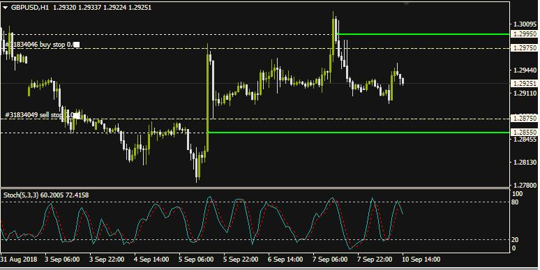 Rencana Trading GBP/USD: September, 10