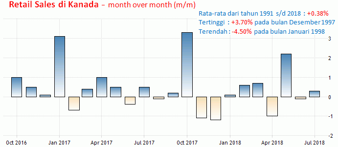 19 Oktober 2018: GDP China, CPI Dan