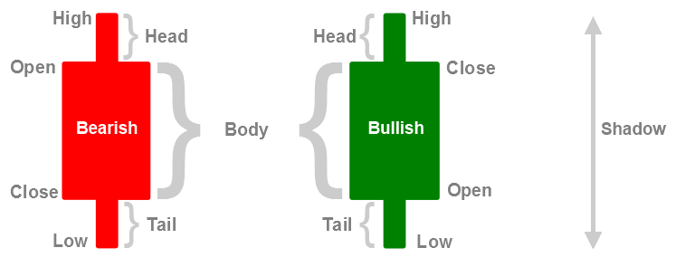 ea candlestick bullish dan bearish