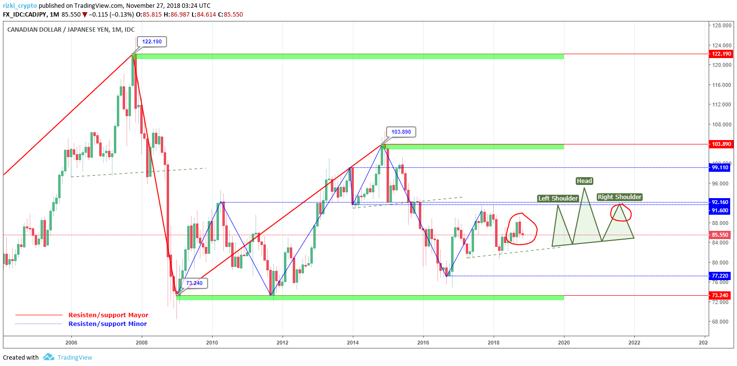 CAD/JPY Monthly