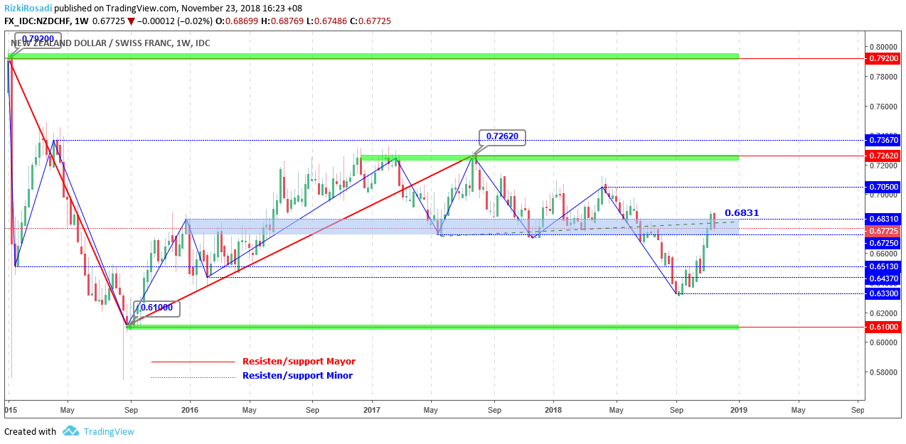 NZD/CHF Weekly