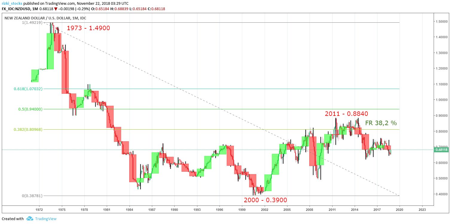 NZD/USD Yearly