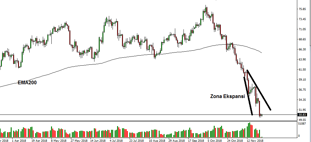 US Oil Daily - 26 Nov