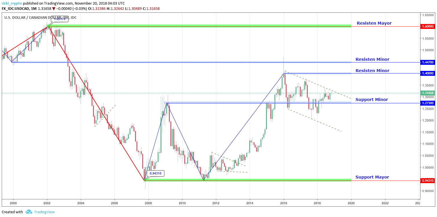 USD/CAD Monthly
