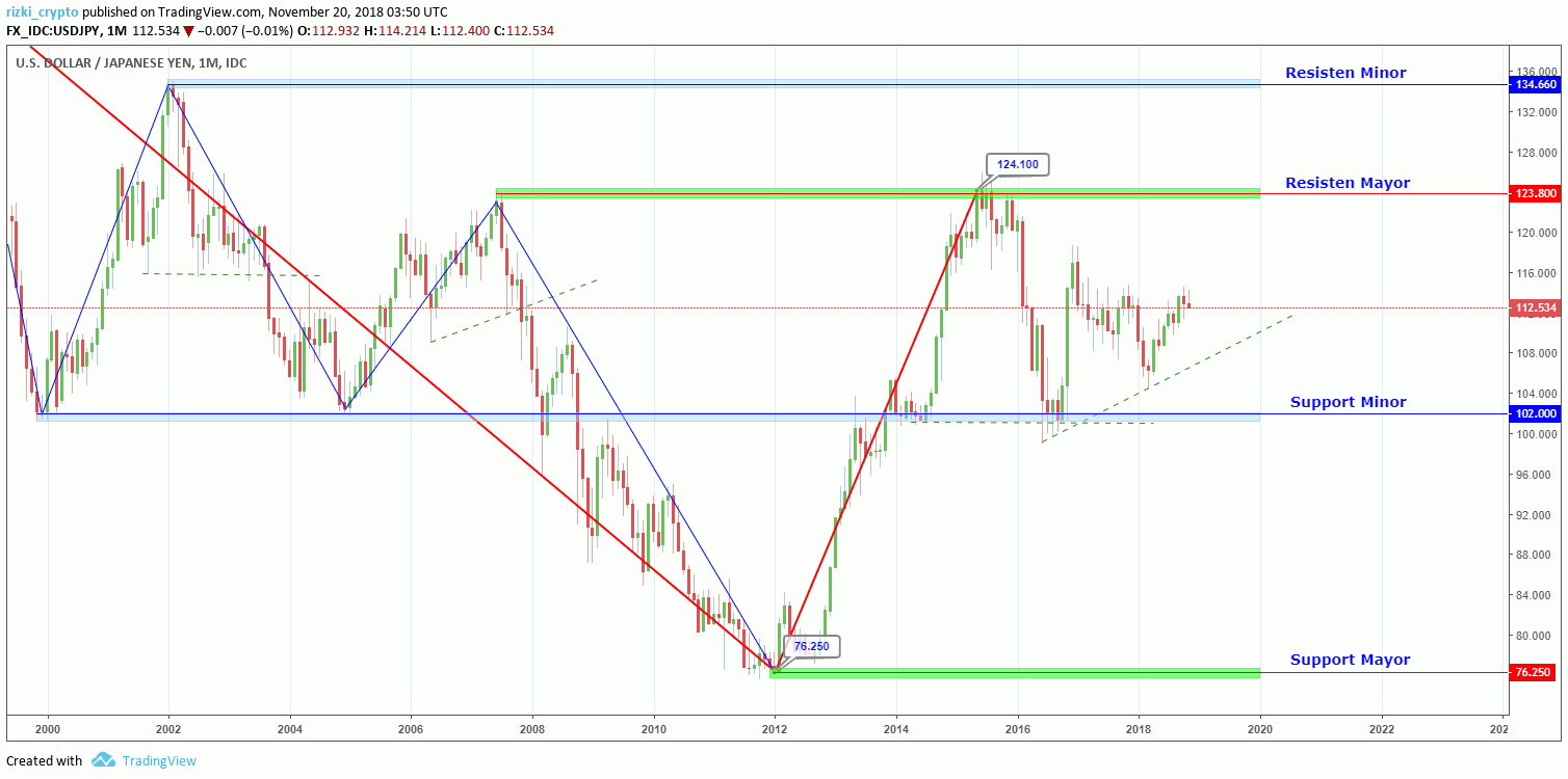 USD/JPY Monthly