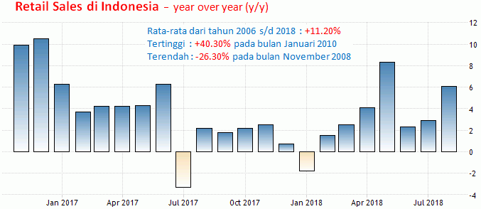 Rupiah 5-9 November 2018: FOMC, Current