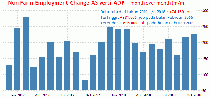 Grafik ADP Jobs Report